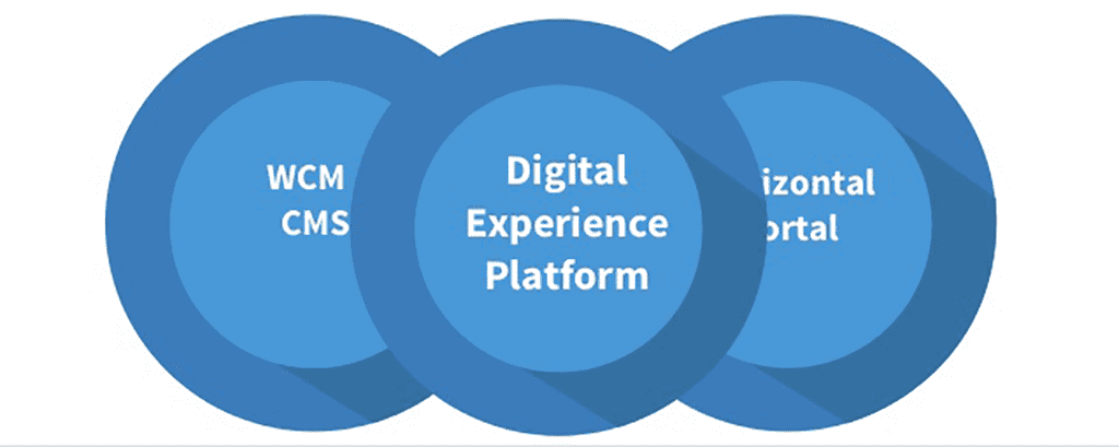 what-to-look-for-in-a-digital-experience-platform-13-638.png