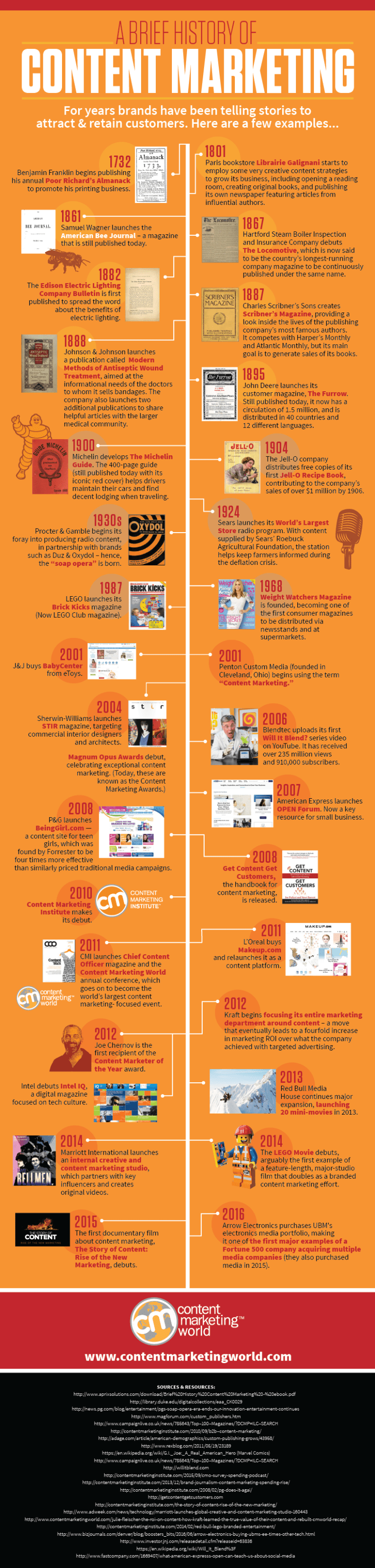 History-of-Content-Marketing-Infographic-2016_FINAL-768x3206.png