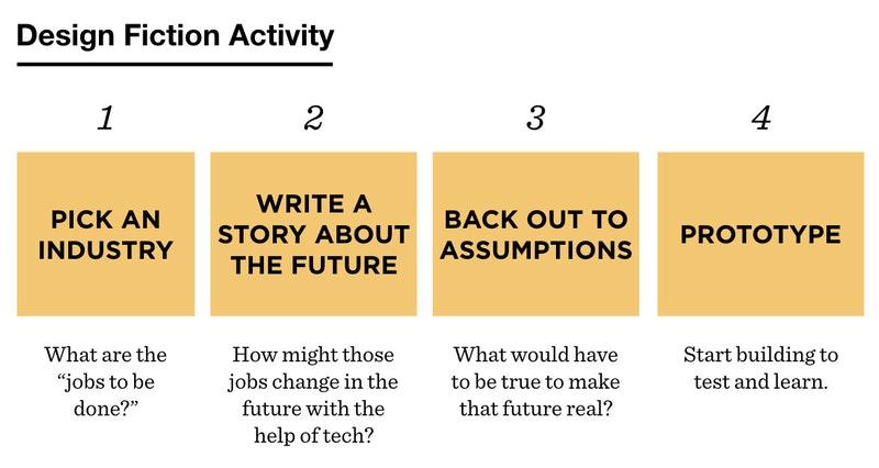design_fiction_diagram.jpg